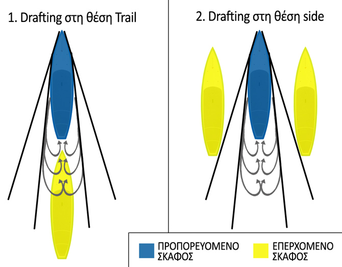Ανάλυση της τεχνικής Drafting