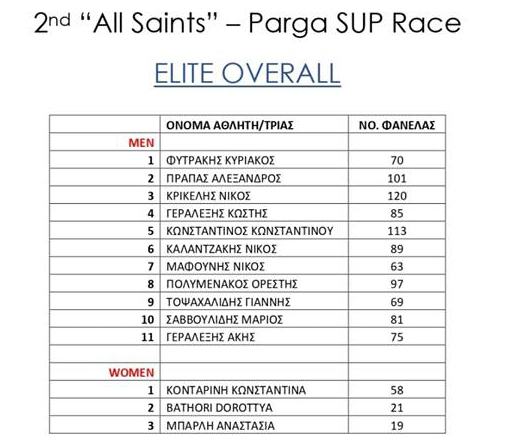 All Saints - Results